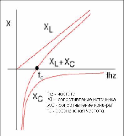 Гармоники тока и напряжения в электросетях резонанс в электросети